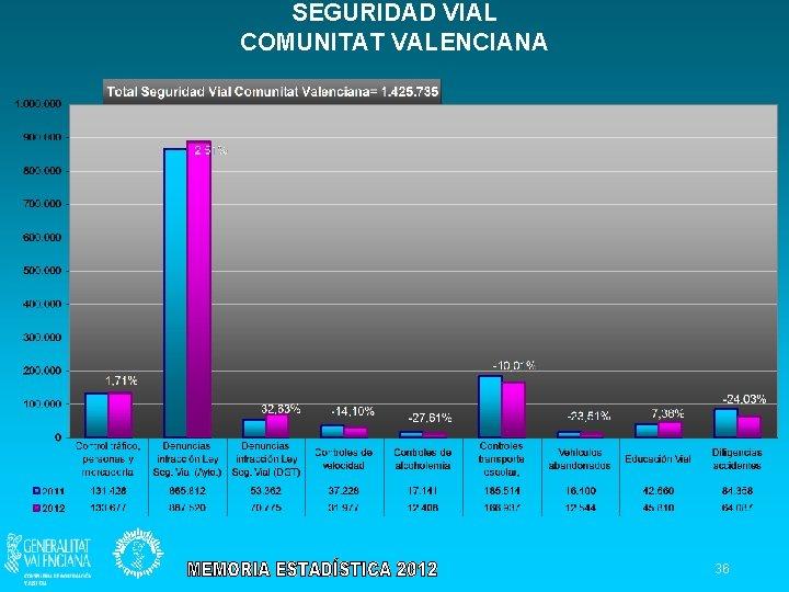 SEGURIDAD VIAL COMUNITAT VALENCIANA 36