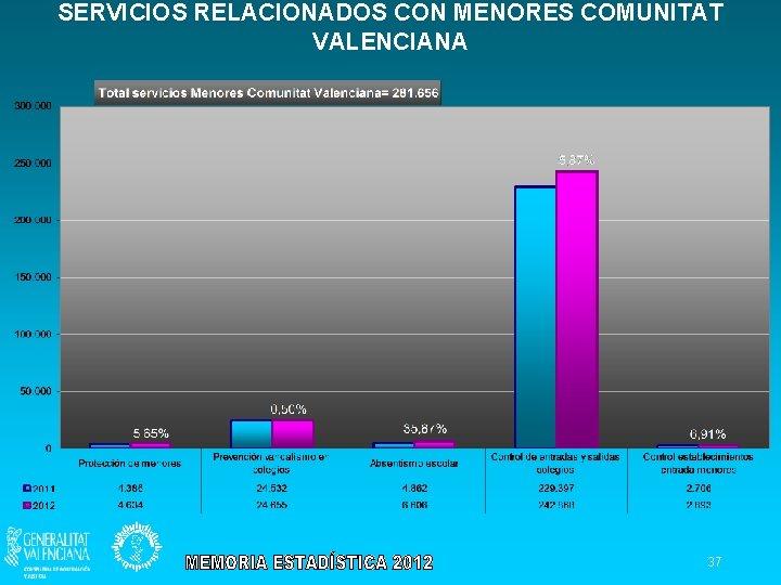 SERVICIOS RELACIONADOS CON MENORES COMUNITAT VALENCIANA 37