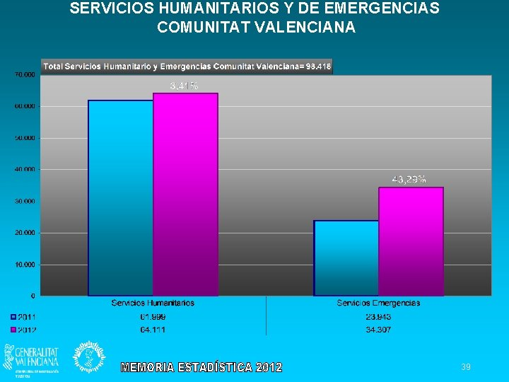 SERVICIOS HUMANITARIOS Y DE EMERGENCIAS COMUNITAT VALENCIANA 39
