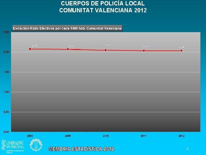 CUERPOS DE POLICÍA LOCAL COMUNITAT VALENCIANA 2012 4