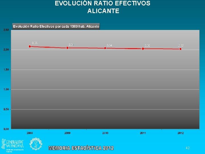 EVOLUCIÓN RATIO EFECTIVOS ALICANTE 42