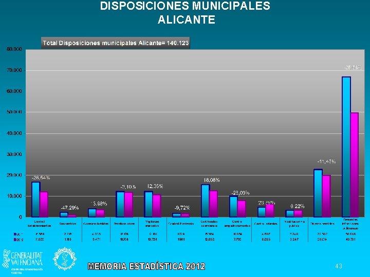DISPOSICIONES MUNICIPALES ALICANTE 43