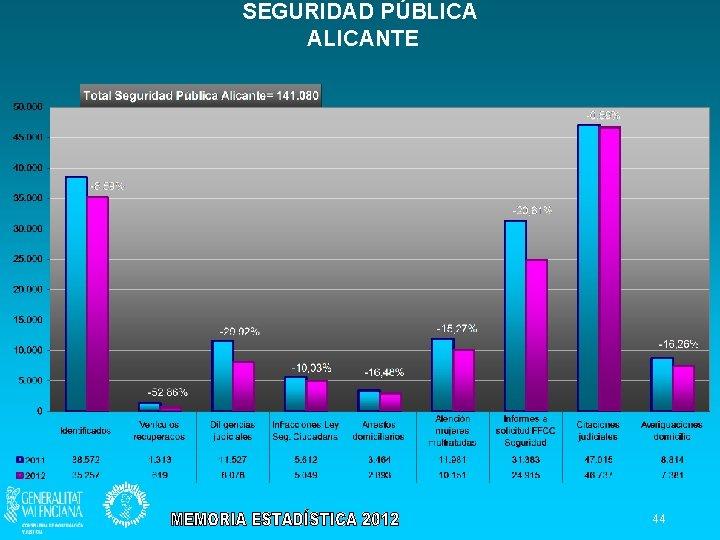 SEGURIDAD PÚBLICA ALICANTE 44