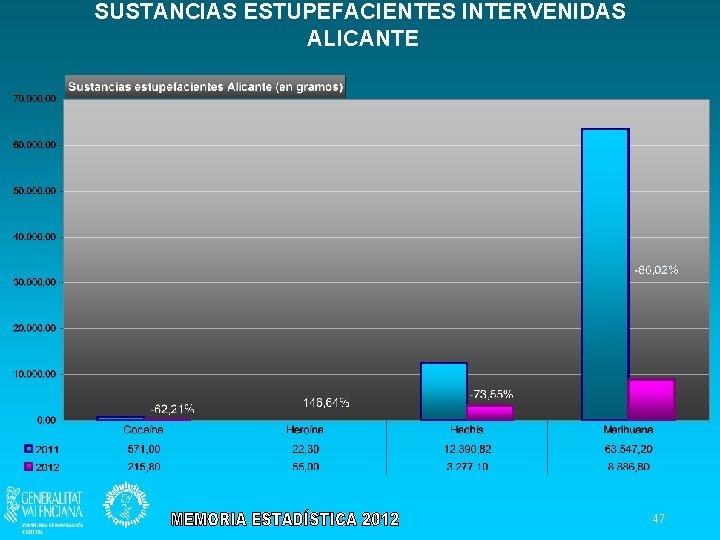 SUSTANCIAS ESTUPEFACIENTES INTERVENIDAS ALICANTE 47