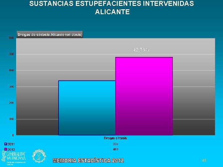 SUSTANCIAS ESTUPEFACIENTES INTERVENIDAS ALICANTE 48