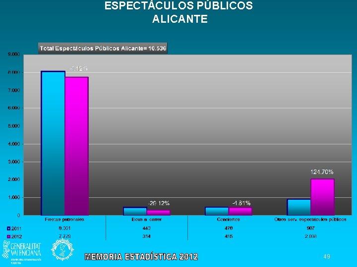 ESPECTÁCULOS PÚBLICOS ALICANTE 49