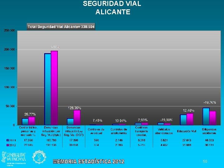 SEGURIDAD VIAL ALICANTE 50