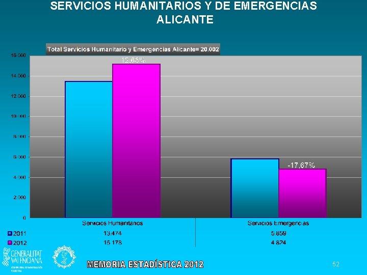 SERVICIOS HUMANITARIOS Y DE EMERGENCIAS ALICANTE 52