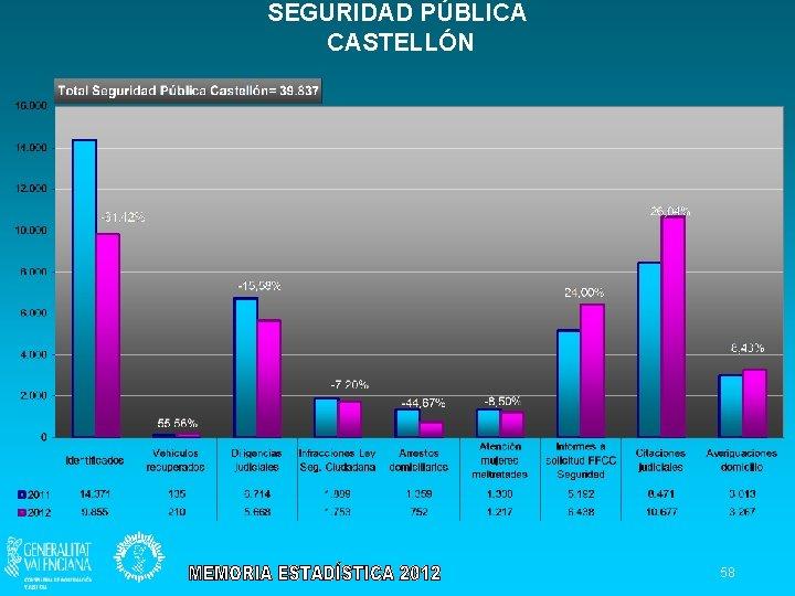 SEGURIDAD PÚBLICA CASTELLÓN 58