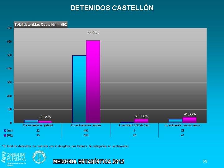 DETENIDOS CASTELLÓN *El total de detenidos no coincide con el desglose por tratarse de
