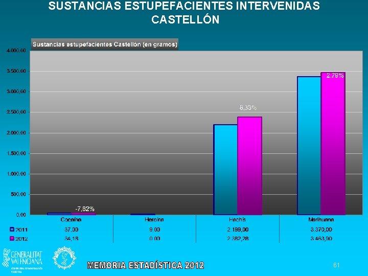 SUSTANCIAS ESTUPEFACIENTES INTERVENIDAS CASTELLÓN 61
