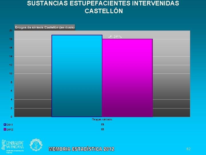 SUSTANCIAS ESTUPEFACIENTES INTERVENIDAS CASTELLÓN 62