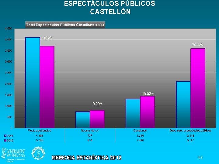 ESPECTÁCULOS PÚBLICOS CASTELLÓN 63
