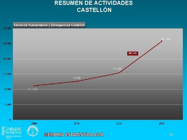 RESUMEN DE ACTIVIDADES CASTELLÓN 66