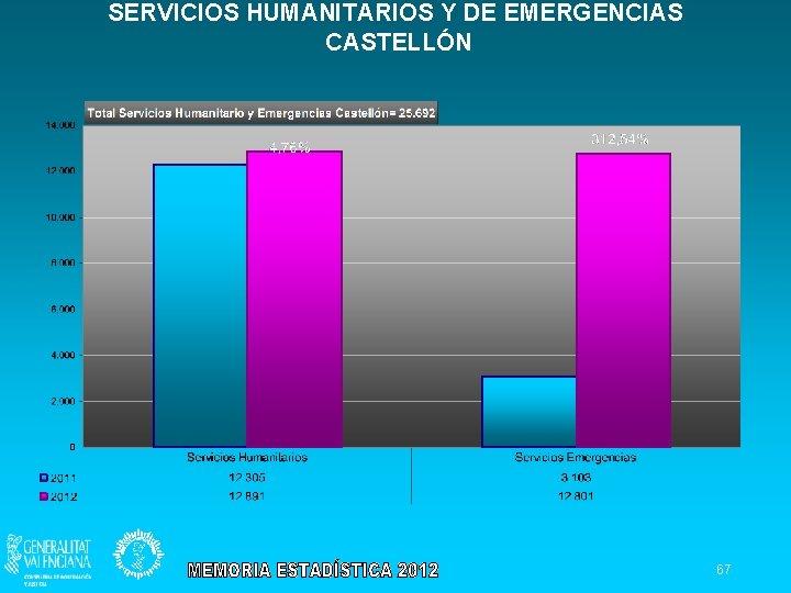 SERVICIOS HUMANITARIOS Y DE EMERGENCIAS CASTELLÓN 67