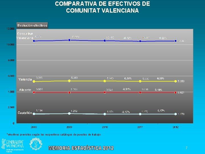 COMPARATIVA DE EFECTIVOS DE COMUNITAT VALENCIANA *efectivos previstos según los respectivos catálogos de puestos