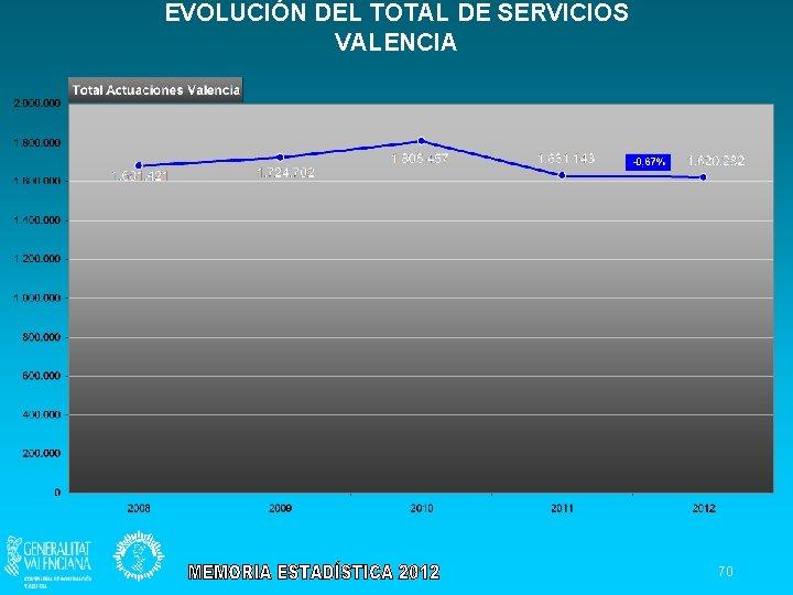 EVOLUCIÓN DEL TOTAL DE SERVICIOS VALENCIA 70