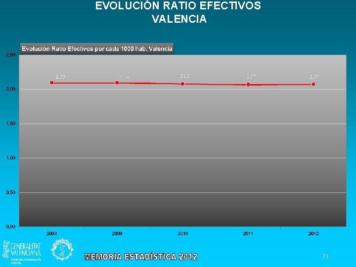 EVOLUCIÓN RATIO EFECTIVOS VALENCIA 71
