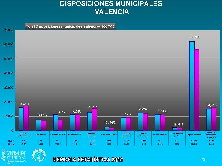 DISPOSICIONES MUNICIPALES VALENCIA 72