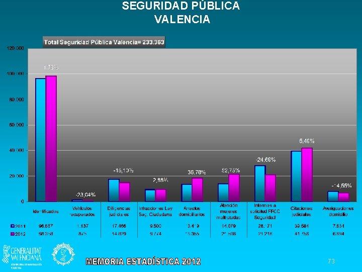 SEGURIDAD PÚBLICA VALENCIA 73