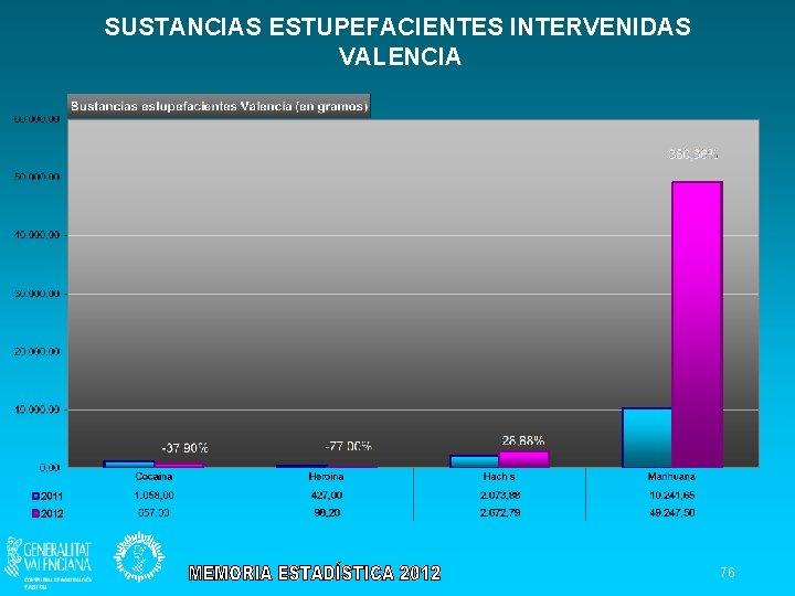 SUSTANCIAS ESTUPEFACIENTES INTERVENIDAS VALENCIA 76