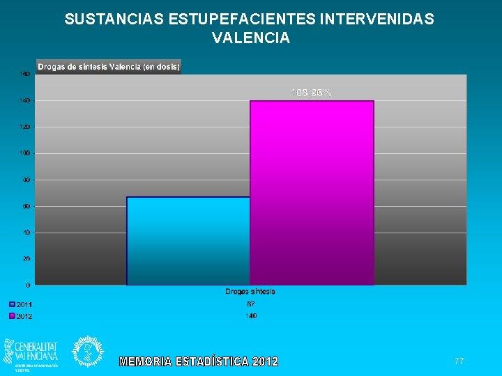SUSTANCIAS ESTUPEFACIENTES INTERVENIDAS VALENCIA 77