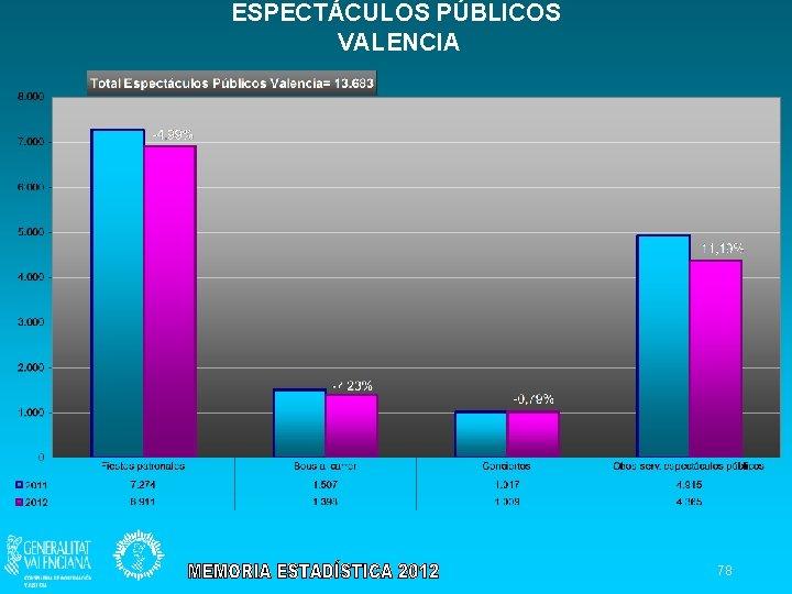 ESPECTÁCULOS PÚBLICOS VALENCIA 78