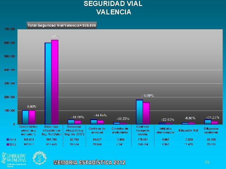 SEGURIDAD VIAL VALENCIA 79