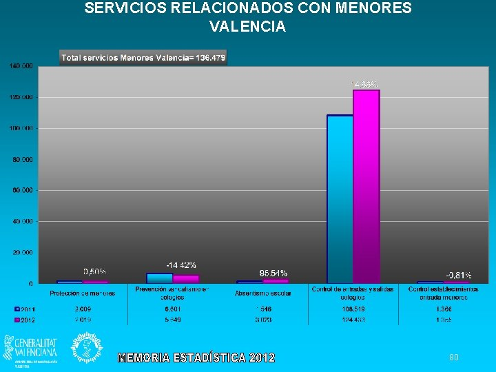 SERVICIOS RELACIONADOS CON MENORES VALENCIA 80