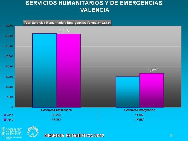 SERVICIOS HUMANITARIOS Y DE EMERGENCIAS VALENCIA 81