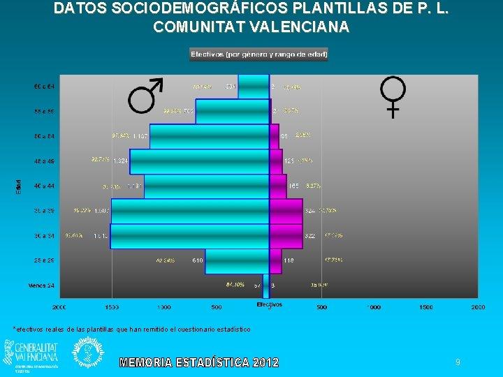 DATOS SOCIODEMOGRÁFICOS PLANTILLAS DE P. L. COMUNITAT VALENCIANA *efectivos reales de las plantillas que