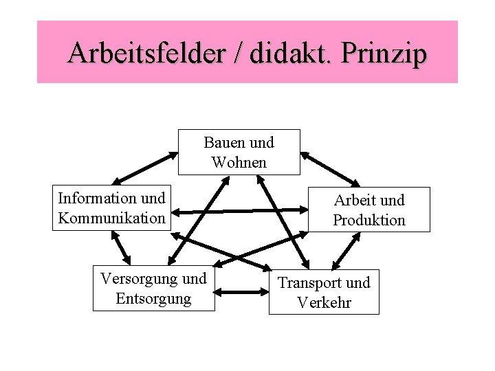 Arbeitsfelder / didakt. Prinzip Bauen und Wohnen Information und Kommunikation Versorgung und Entsorgung Arbeit