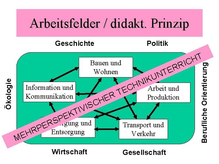Arbeitsfelder / didakt. Prinzip Geschichte Politik Information und Kommunikation C S I IV R
