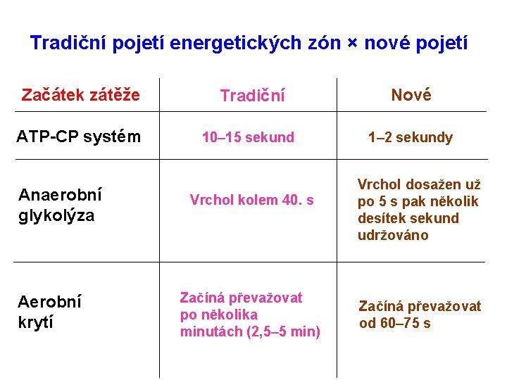 Tradiční pojetí energetických zón × nové pojetí Začátek zátěže Tradiční Nové ATP-CP systém 10–