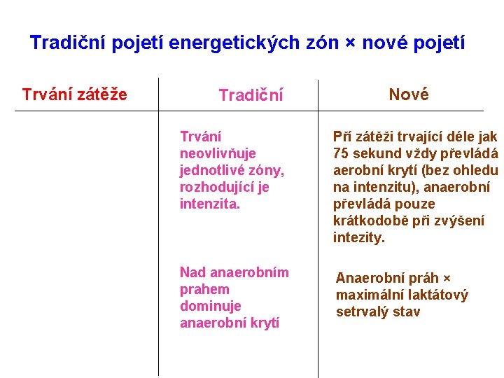 Tradiční pojetí energetických zón × nové pojetí Trvání zátěže Tradiční Nové Trvání neovlivňuje jednotlivé