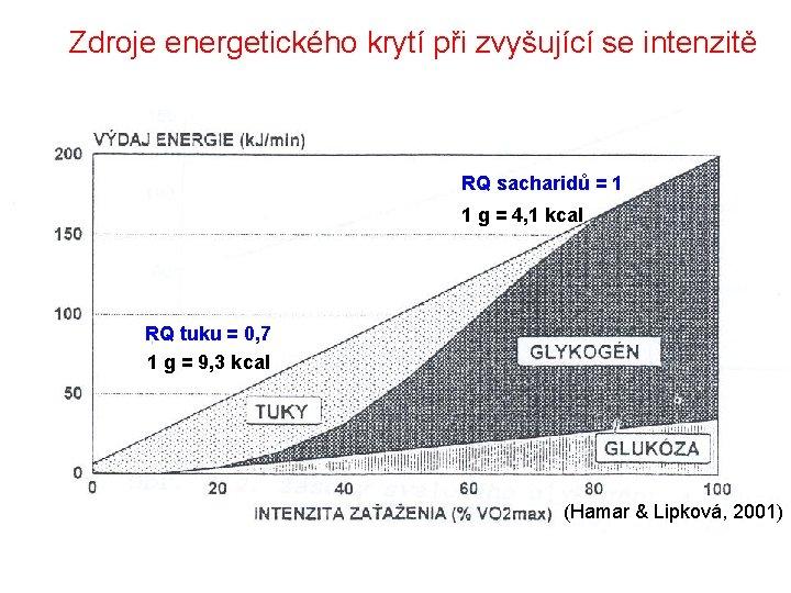 Zdroje energetického krytí při zvyšující se intenzitě RQ sacharidů = 1 1 g =