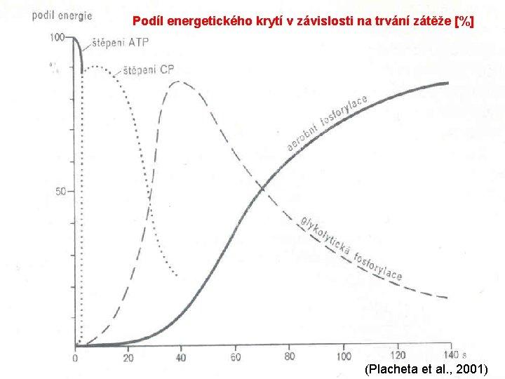 Podíl energetického krytí v závislosti na trvání zátěže [%] (Placheta et al. , 2001)