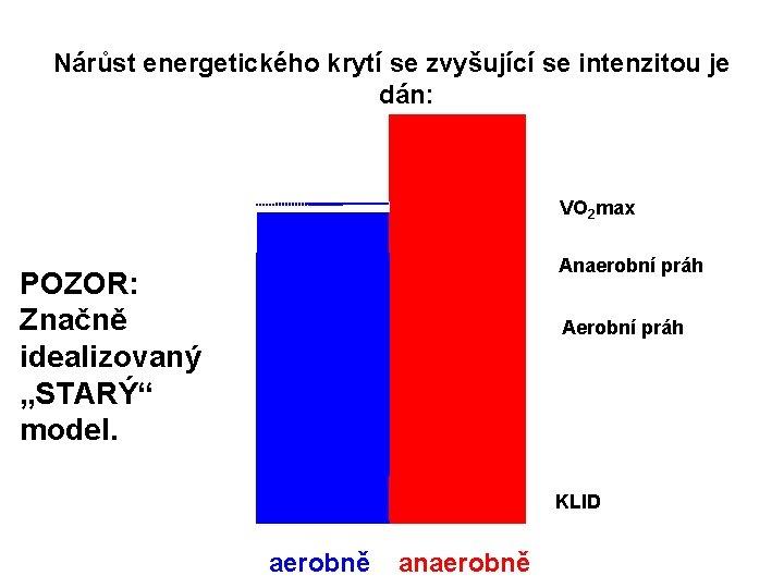 Nárůst energetického krytí se zvyšující se intenzitou je dán: VO 2 max Anaerobní práh