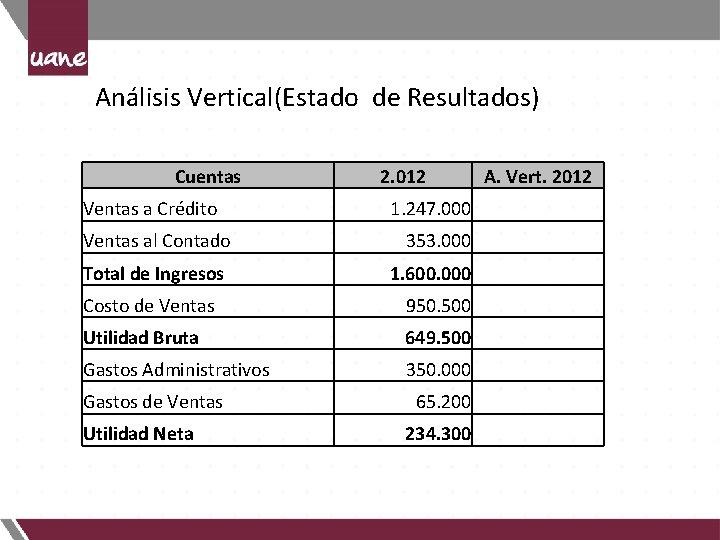 Análisis Vertical(Estado de Resultados) Cuentas Ventas a Crédito Ventas al Contado Total de Ingresos