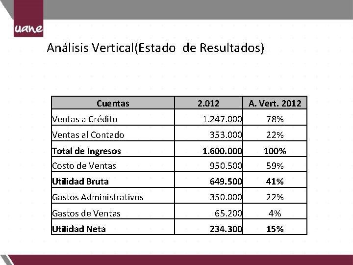 Análisis Vertical(Estado de Resultados) Cuentas Ventas a Crédito 2. 012 A. Vert. 2012 1.