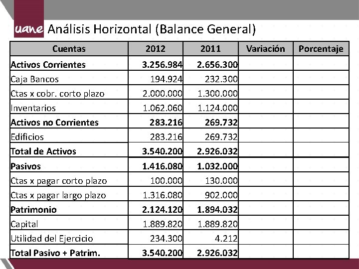 Análisis Horizontal (Balance General) Cuentas 2012 2011 Activos Corrientes Caja Bancos Ctas x cobr.