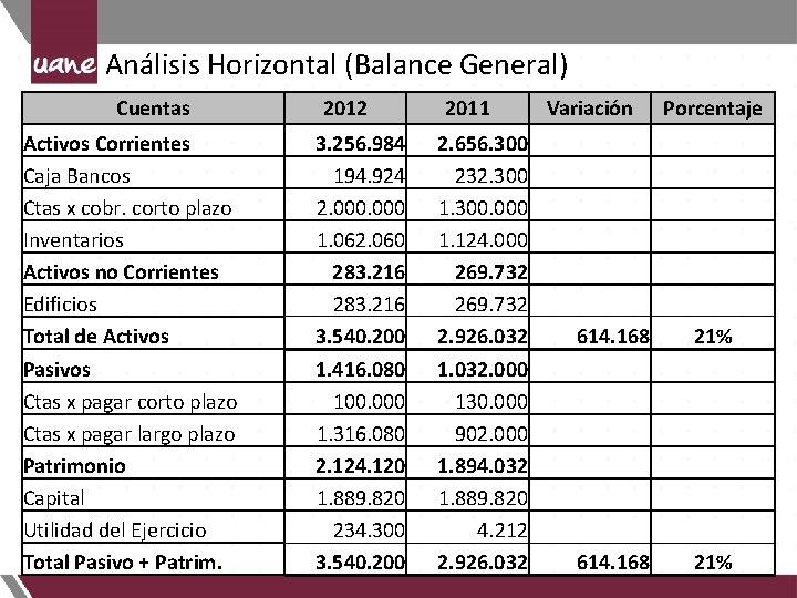 Análisis Horizontal (Balance General) Cuentas 2012 2011 Variación Porcentaje Activos Corrientes Caja Bancos Ctas