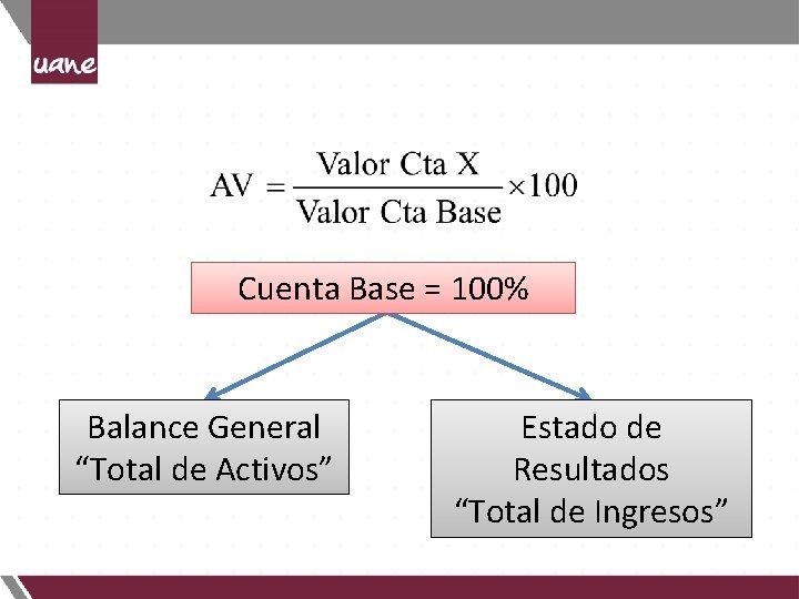 """Cuenta Base = 100% Balance General """"Total de Activos"""" Estado de Resultados """"Total de"""