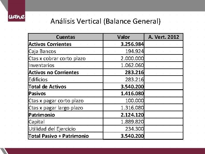 Análisis Vertical (Balance General) Cuentas Activos Corrientes Caja Bancos Ctas x cobrar corto plazo