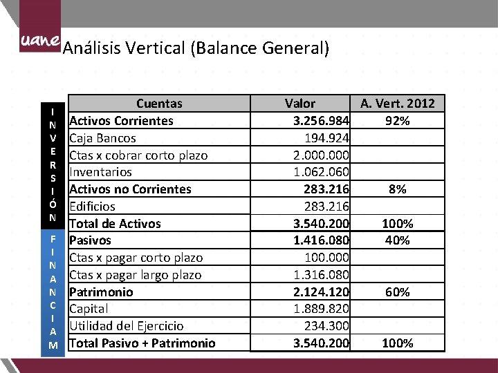 Análisis Vertical (Balance General) I N V E R S I Ó N F