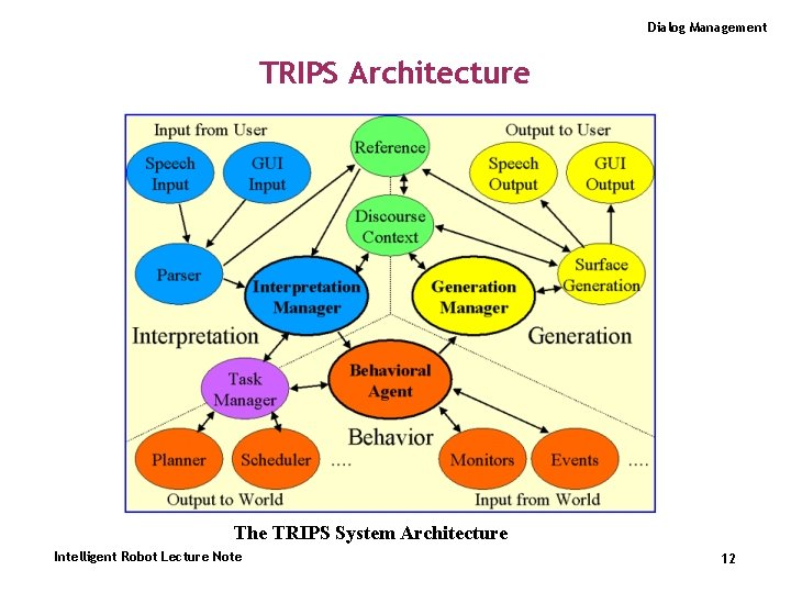Dialog Management TRIPS Architecture The TRIPS System Architecture Intelligent Robot Lecture Note 12