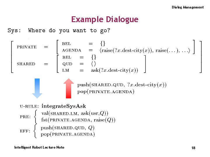 Dialog Management Example Dialogue Intelligent Robot Lecture Note 18