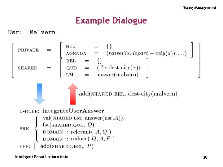 Dialog Management Example Dialogue Intelligent Robot Lecture Note 20