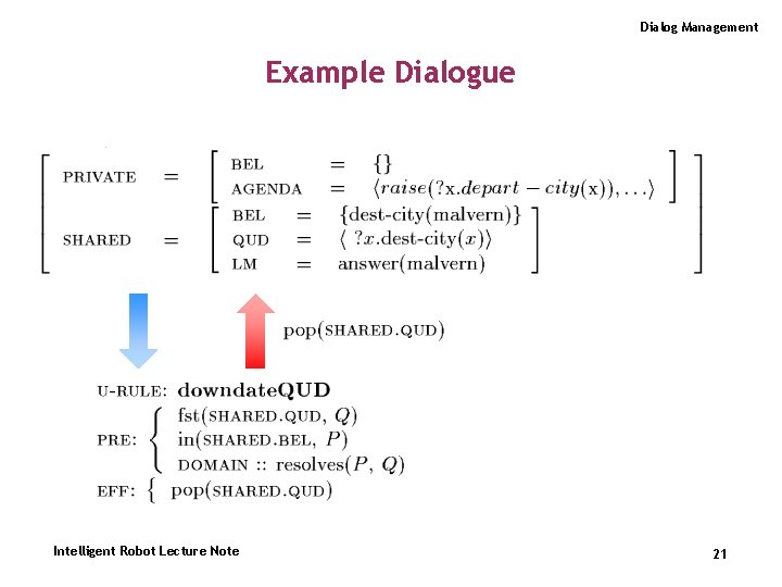 Dialog Management Example Dialogue Intelligent Robot Lecture Note 21
