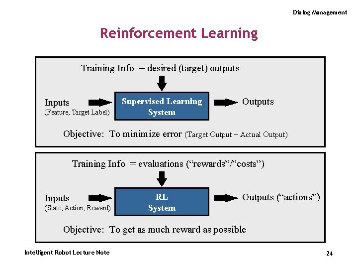 Dialog Management Reinforcement Learning Training Info = desired (target) outputs Inputs (Feature, Target Label)